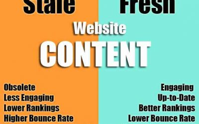Regularly Updating Your Content Keeps It Fresh