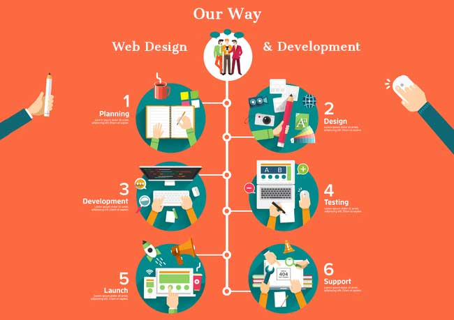 website design and development services, wordpres seo website and blog design, wordpress seo blog design, wordpress website seo design